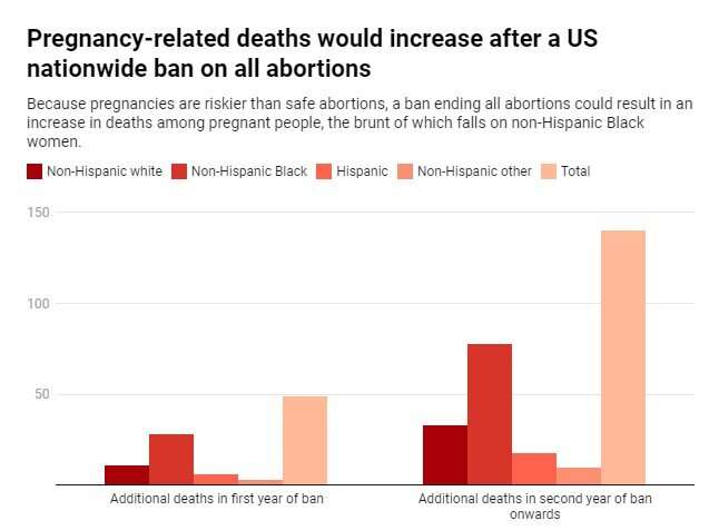 Study: Abortion ban may lead to a 21% increase in pregnancy-related deaths